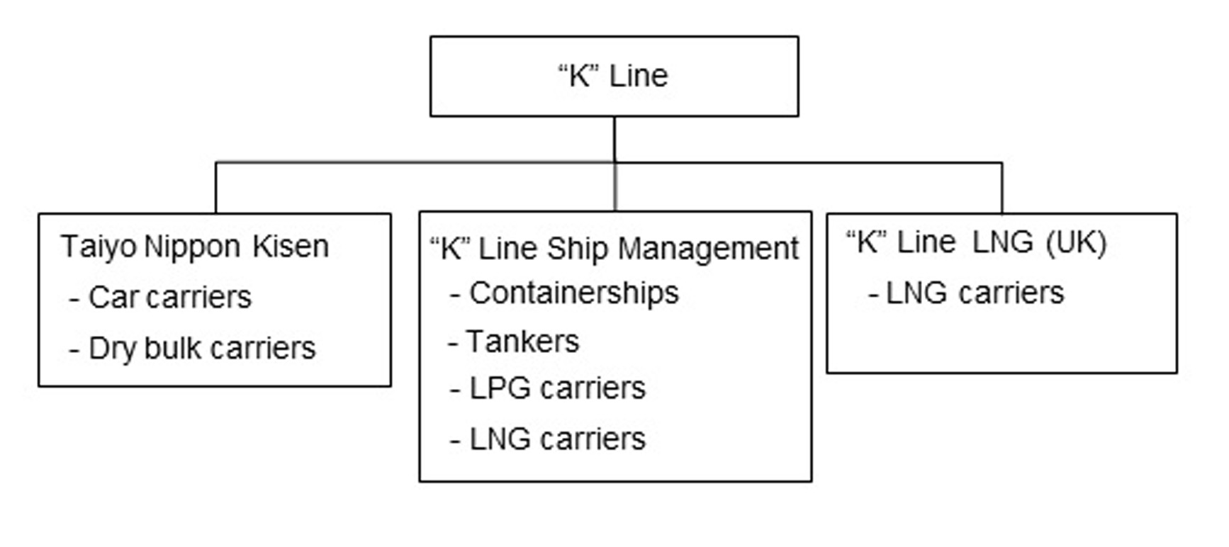 """K"""" Line Group to Merge Two Ship Management Companies"""